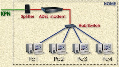 sharing the ADSL/MXStream connection