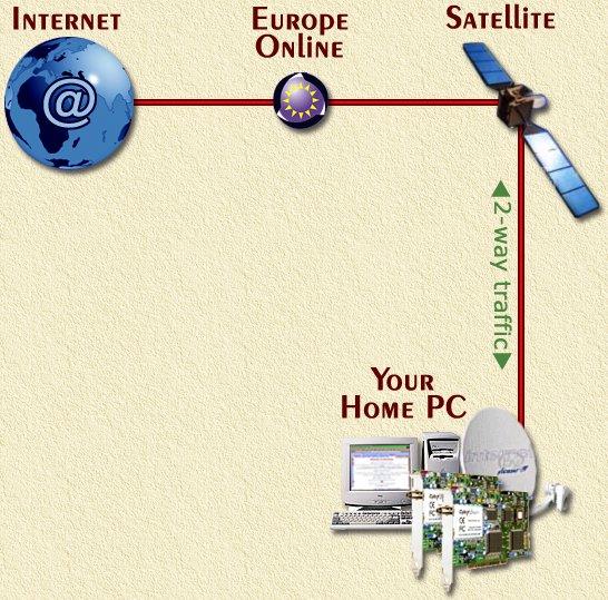 Klik op de afbeelding om terug te gaan naar hoe werkt internet via