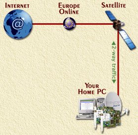 2 Way Internet by Satellite ...