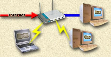 WiFi - Using an access point to share the connection