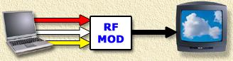 RF modulator converts audio and video into RF (antenna) sigaal